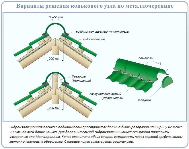 Устройство конька крыши с металлочерепицей