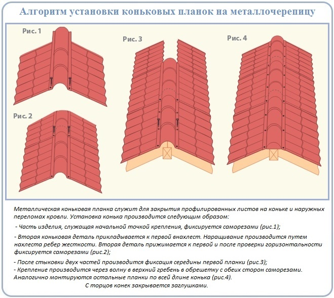 Как грамотно установить конек на крышу с металлочерепицей