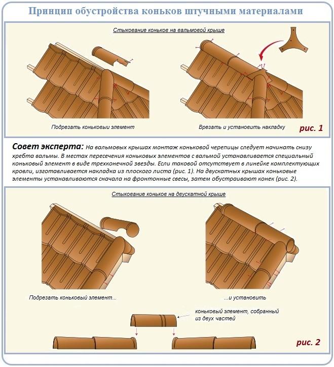 Как сделать конек черепичной крыши своими руками