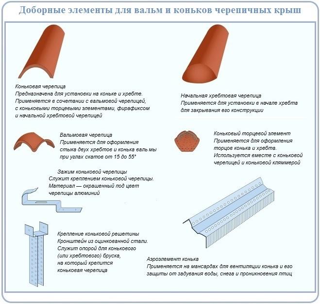 Элементы для устройства конька и вальмовых углов крыши