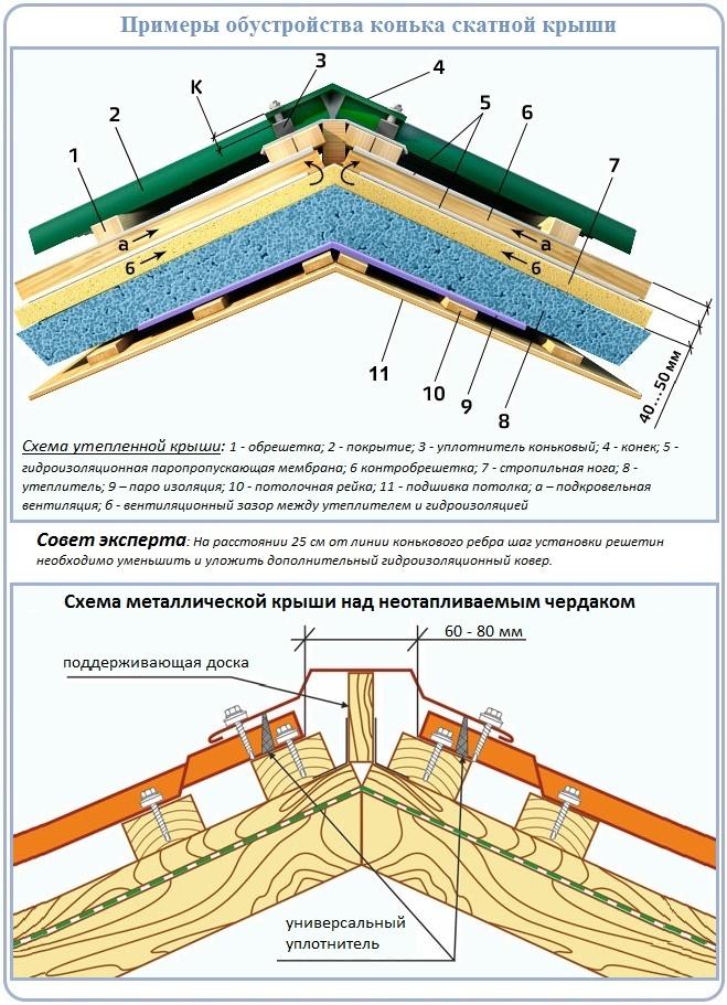 Схема установки конька по утепленной и холодной крыше
