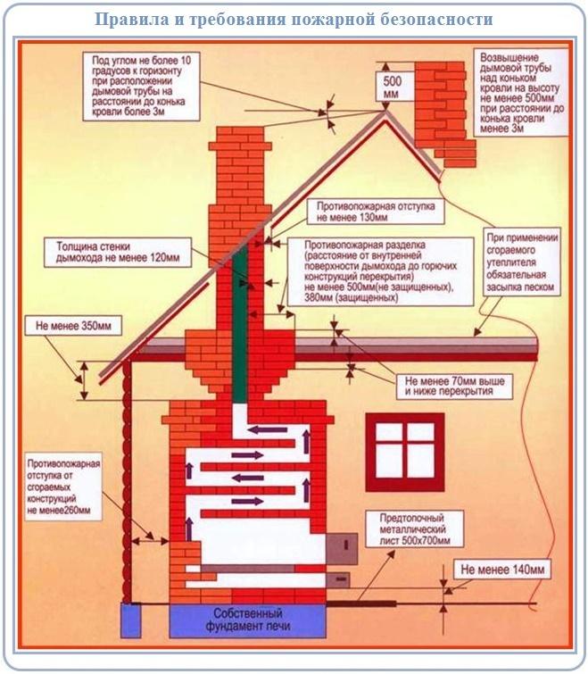 Как правильно построить печной дымоход