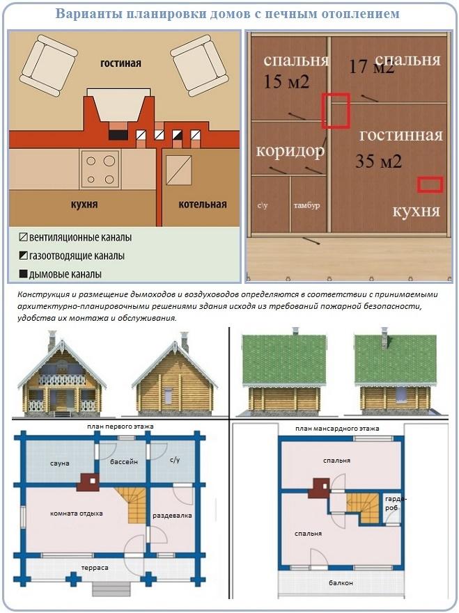 Расположение дымохода в жилой постройке