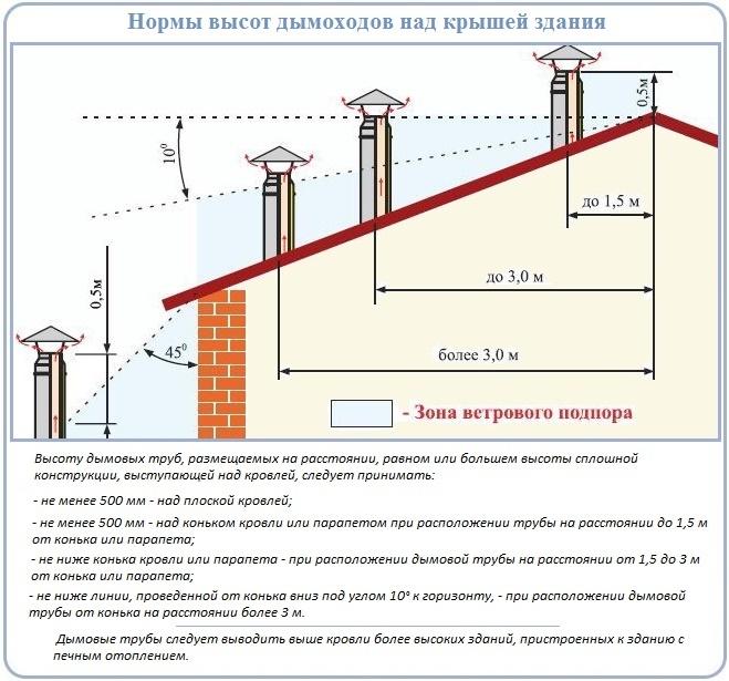 Правильно определенная высота трубы над коньком крыши