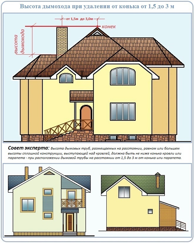 Как определить высоту трубы над коньком скатной крыши