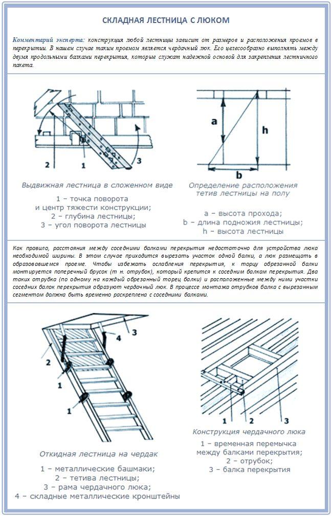 Чердачный люк для лестницы