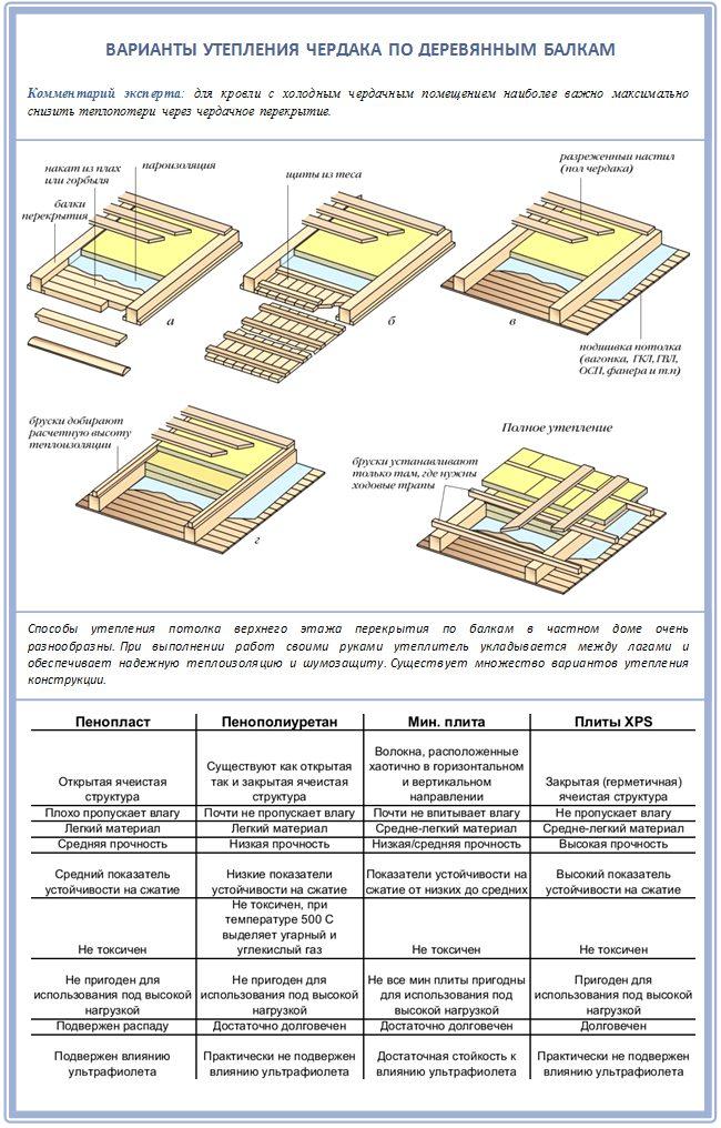 Таблица: утеплители для чердака