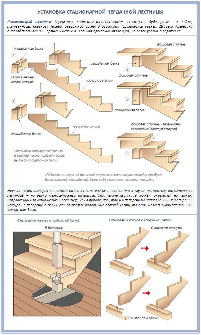 Установка стационарной деревянной лестницы для чердака