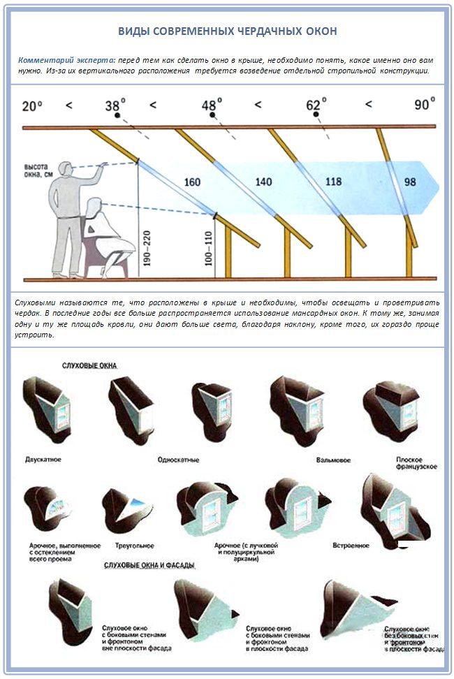Разновидности современных чердачных окон