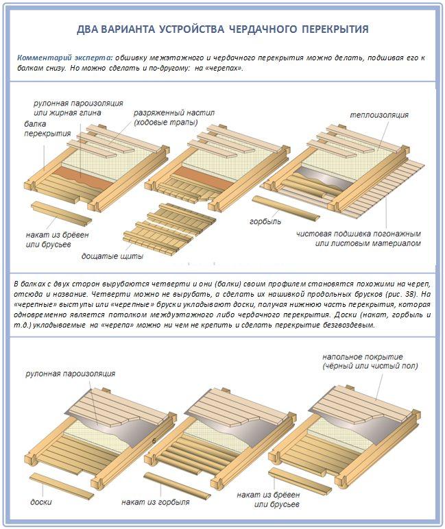 Устройство деревянного чердачного перекрытия