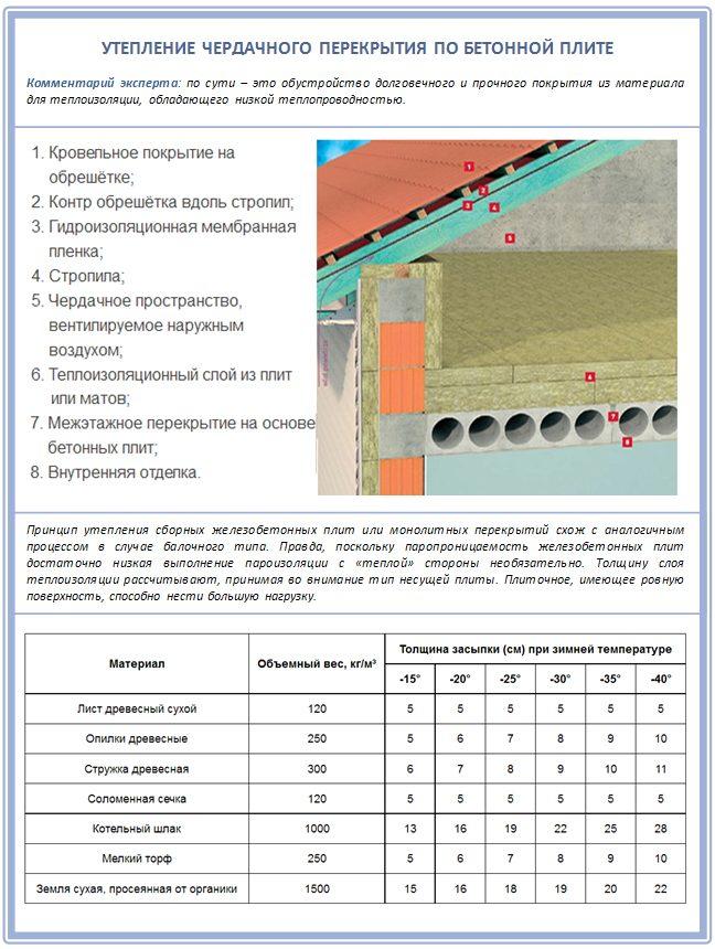 Как утеплить бетонное перекрытие чердака?
