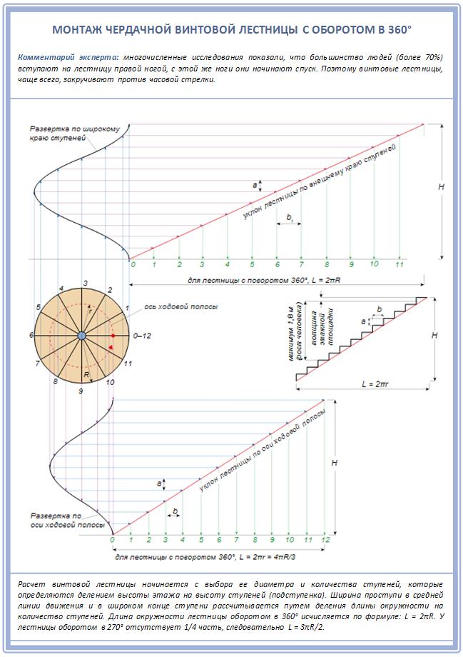 Схема установки винтовой лестницы