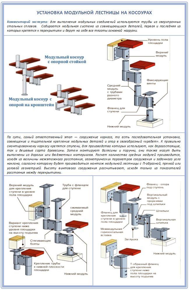 Устройство лестницы на косоурах для чердака
