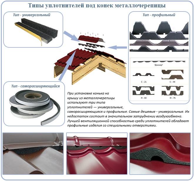 Типы уплотнителей под конек металлочерепицы