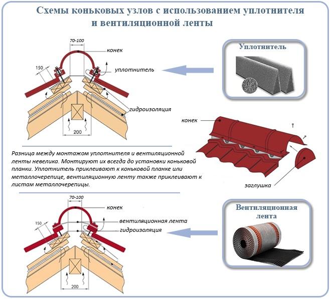 Схемы коньковых узлов с использованием уплотнителя и вентиляционной ленты