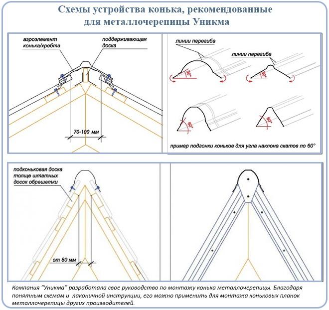 Схемы устройства конька для металлочерепицы Уникма
