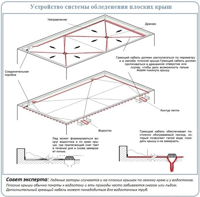 Монтаж системы противообледенения на плоской крыше