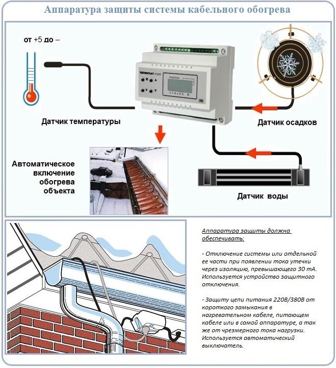 Аппаратура защиты системы кабельного обогрева кровли и водостоков