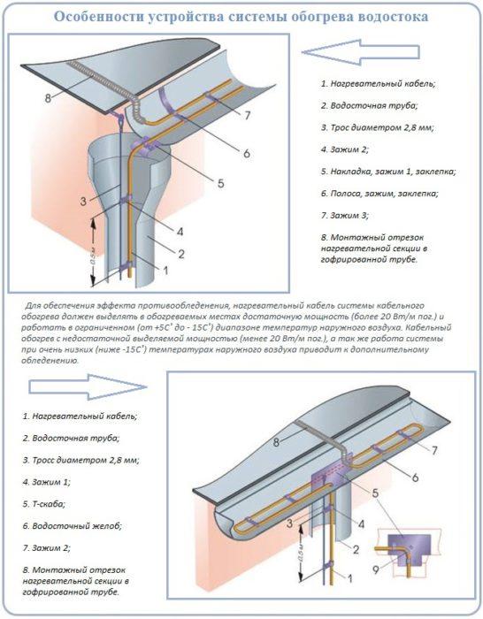 Устройство водостока крыши