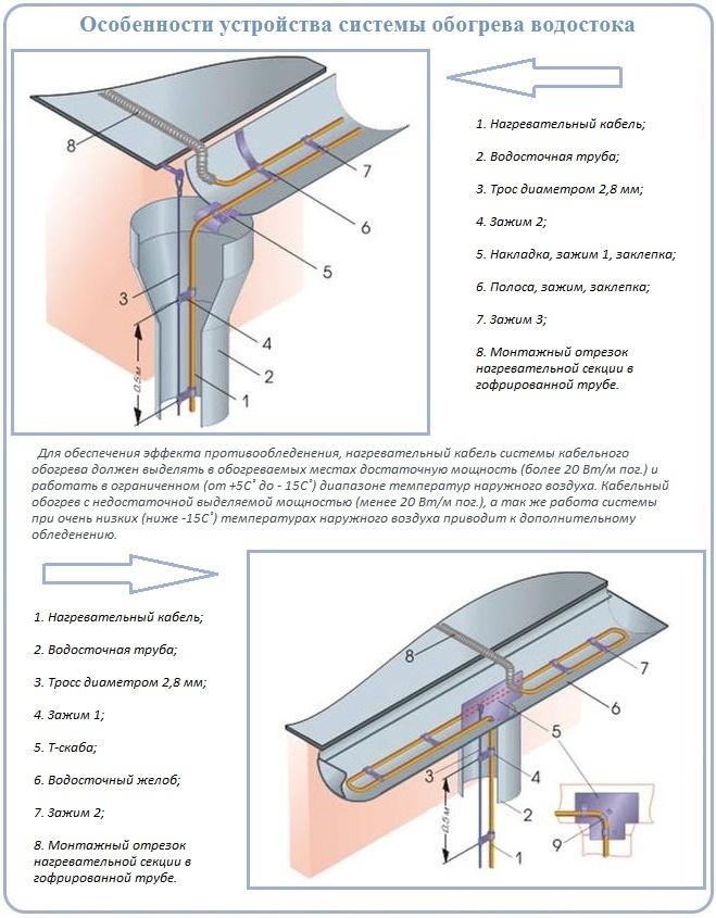 Как сделать систему обогрева водосточных желобов и воронок