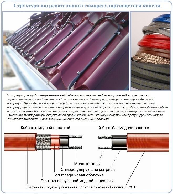 Характеристики самонагревающегося кабеля обогрева водостоков