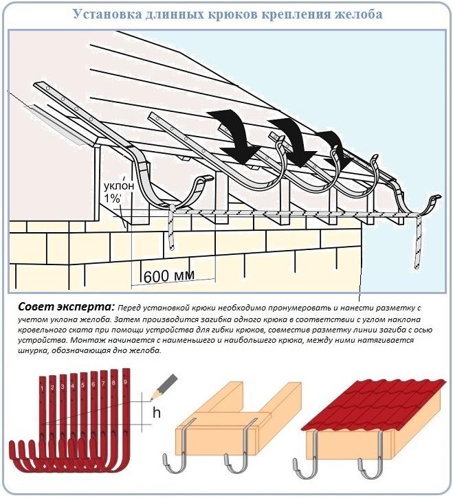 Как устроить водосток для крыши с использованием длинных крюков