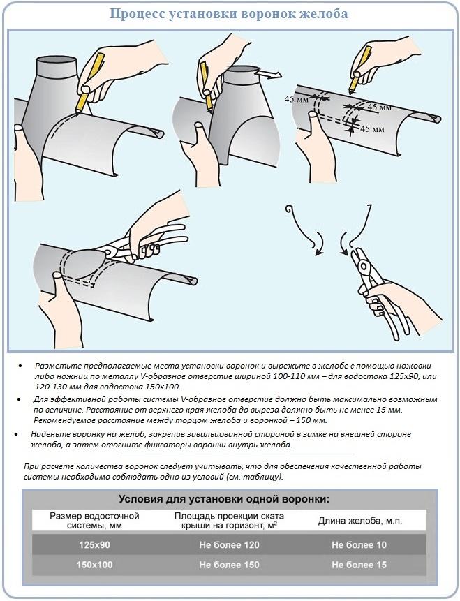 Как закрепить водосборную воронку на металлическом желобе