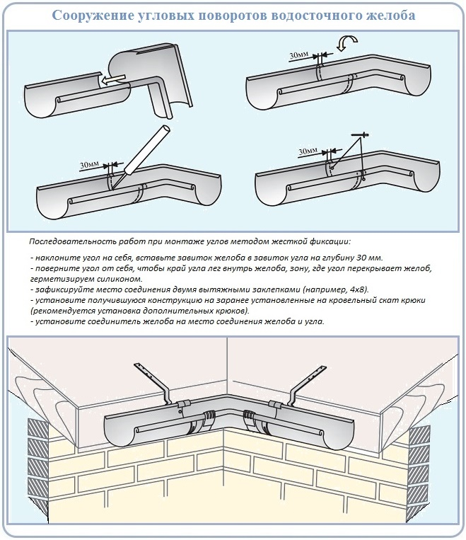 Как сделать углы металлического водостока для крыши
