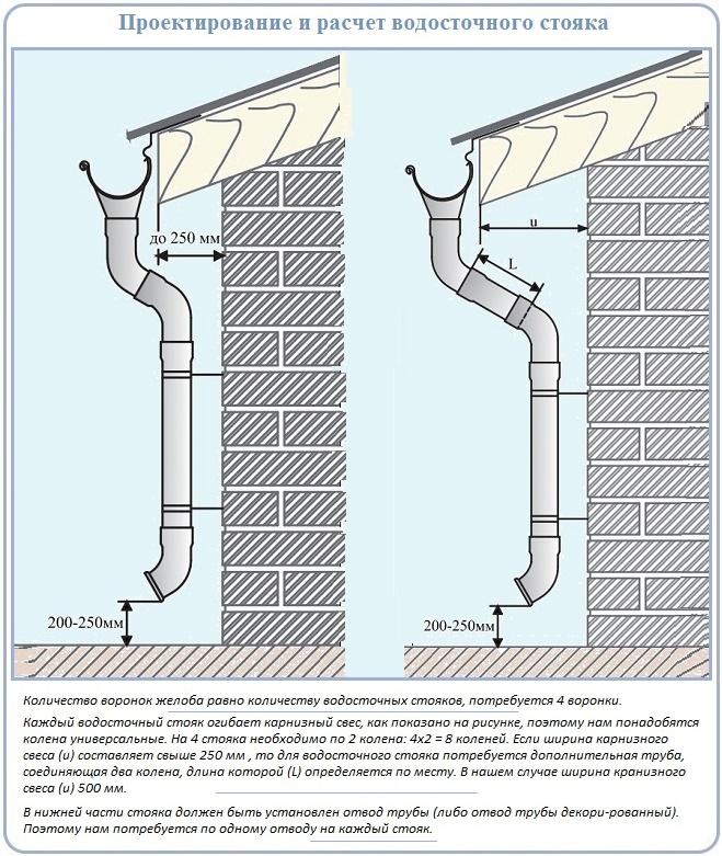 Стояк металлического водостока для крыши собрать своими руками