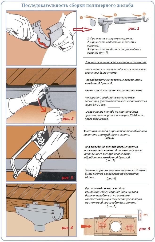 Как сделать своими руками ПВХ водосток для крыши