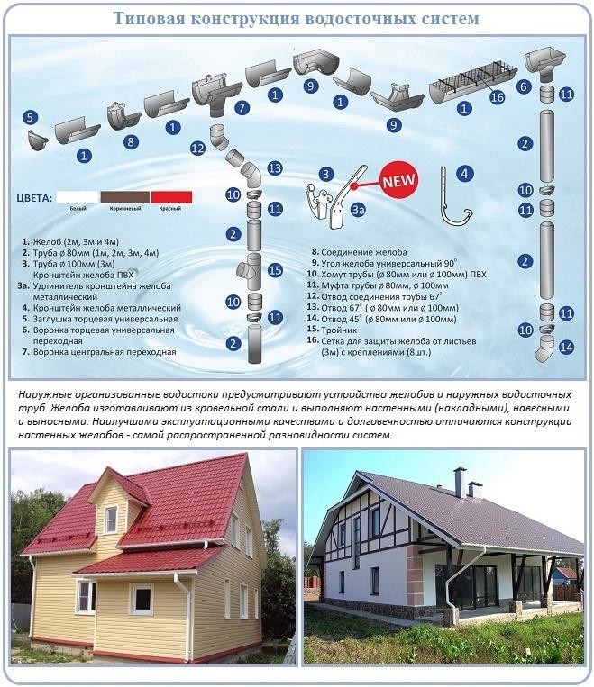 Схема и устройства водосточной системы
