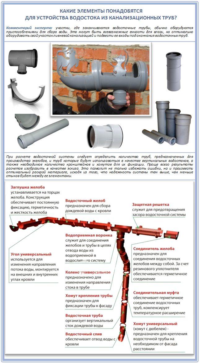 Устройство самодельной водосточной системы
