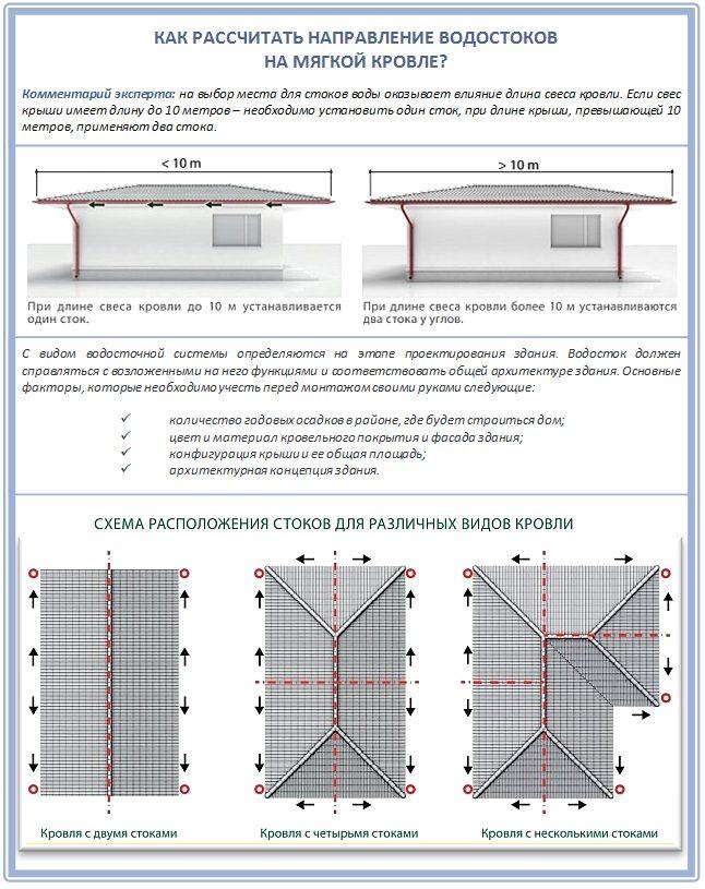 Как спроектировать водосток для мягкой крыши