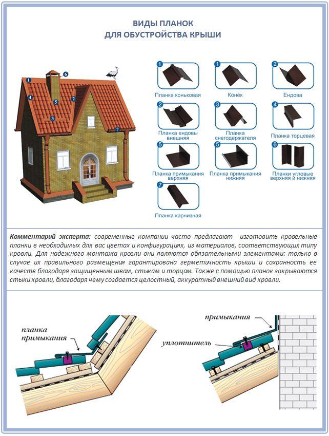 Обзор современных доборных элементов для крыши