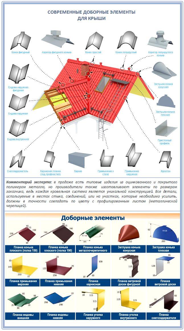 Современные доборные элементы для крыши