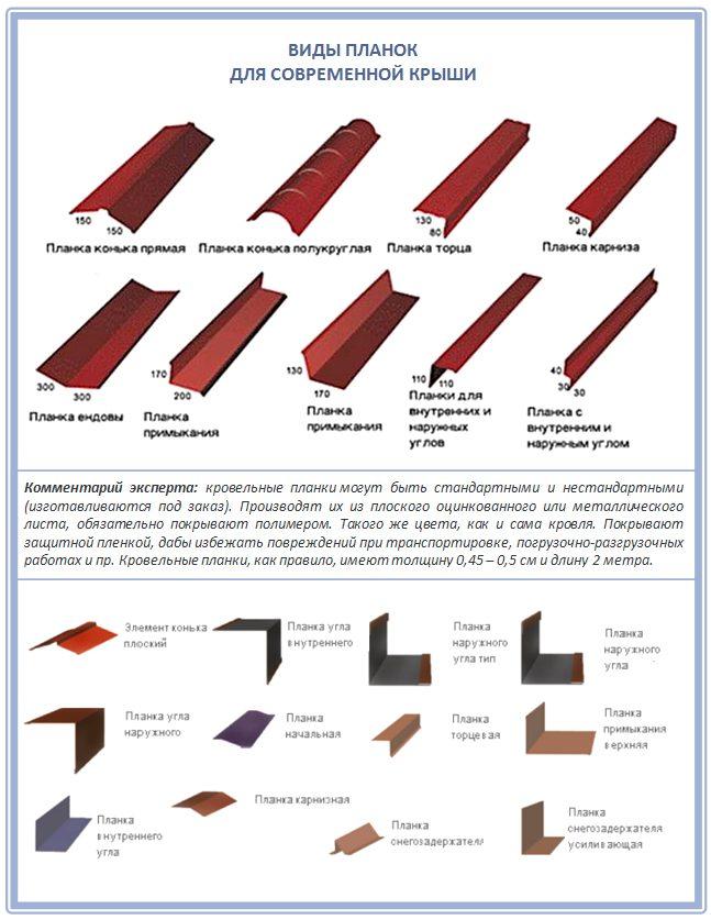Планки для кровли и их выбор