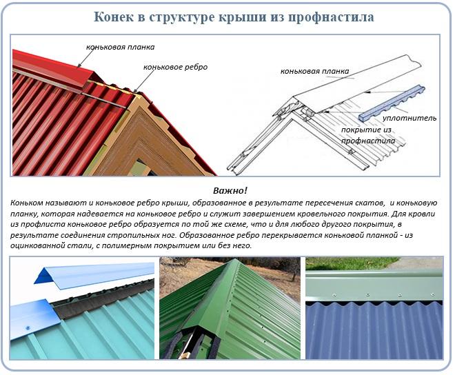 Конек в структуре крыши из профнастила