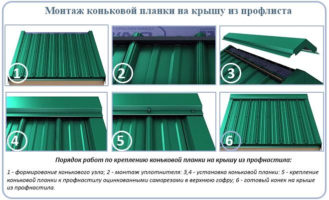 Монтаж коньковой планки на крышу из профлиста