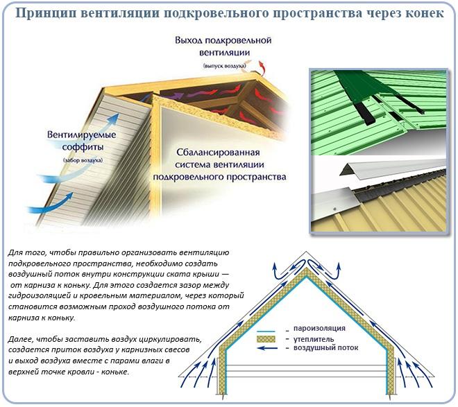Принцип вентиляции подкровельного пространства через конек