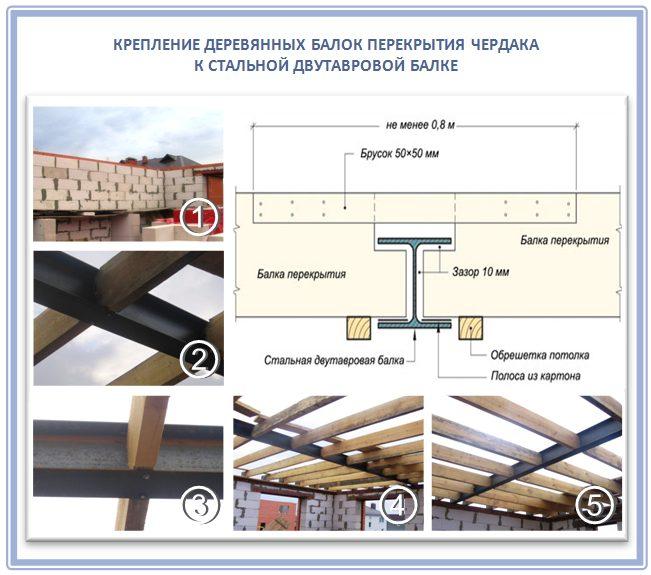 Крепление чердачных балок перекрытия к двутавровой балке