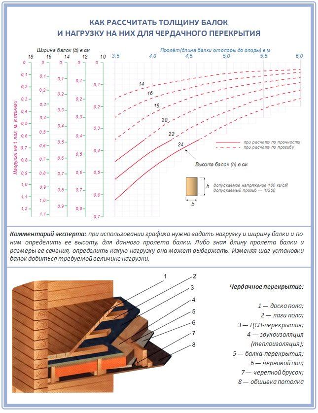 Как рассчитать толщину чердачных балок