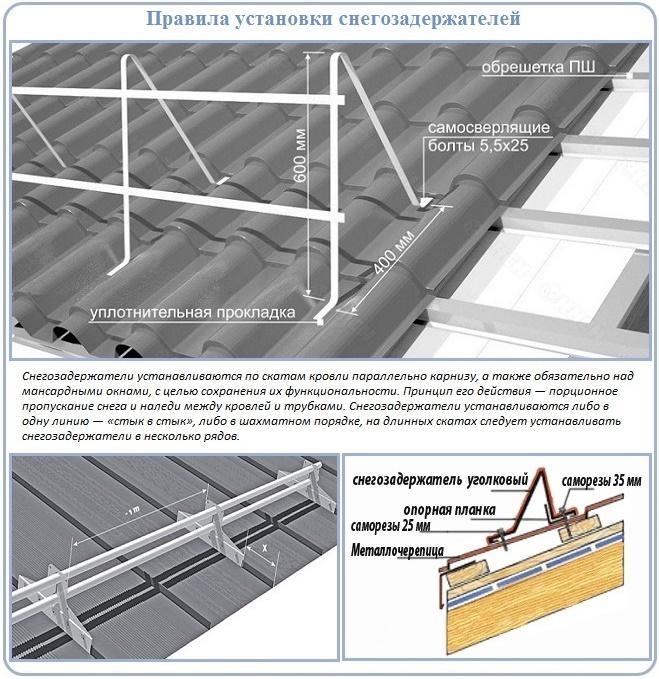 Схема крепления снегозадержателей для профнастила