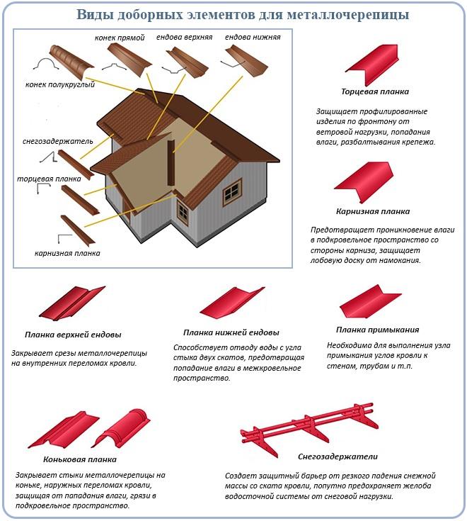 Виды доборных элементов для металлочерепицы