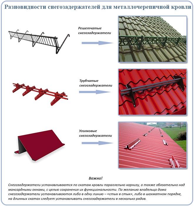 Разновидности снегозадержателей для металлочерепичной кровли