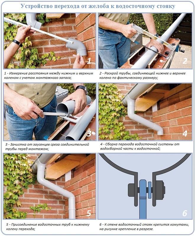 Как провести крепление водостока к стене и крыше