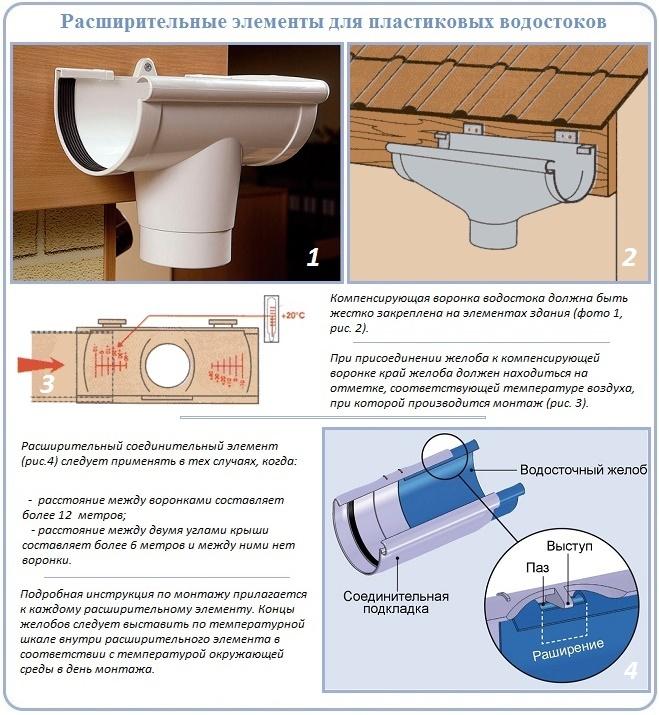 Компенсационные элементы для монтажа ПВХ водостоков