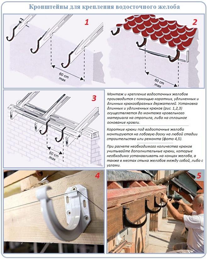 Кронштейны для установки пластиковых водостоков
