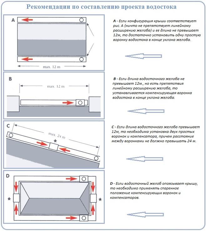 Специфика проектирования водостоков перед монтажом