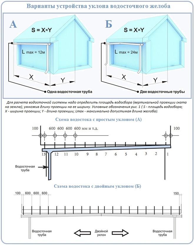 Как обеспечить уклон водосточного желоба