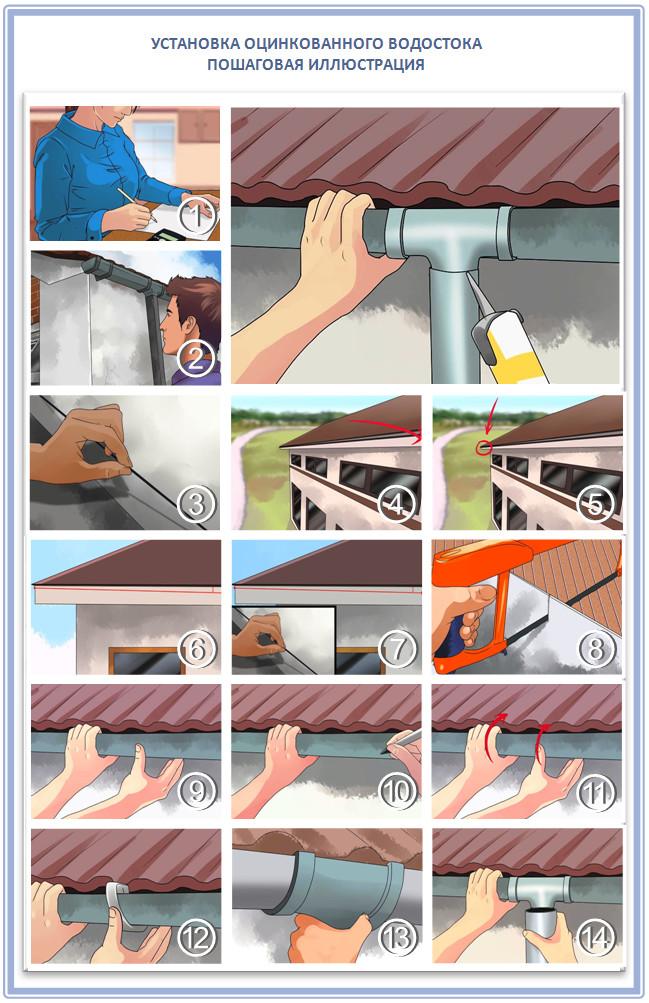 Как самостоятельно закрепить оцинкованный водосток на крыше